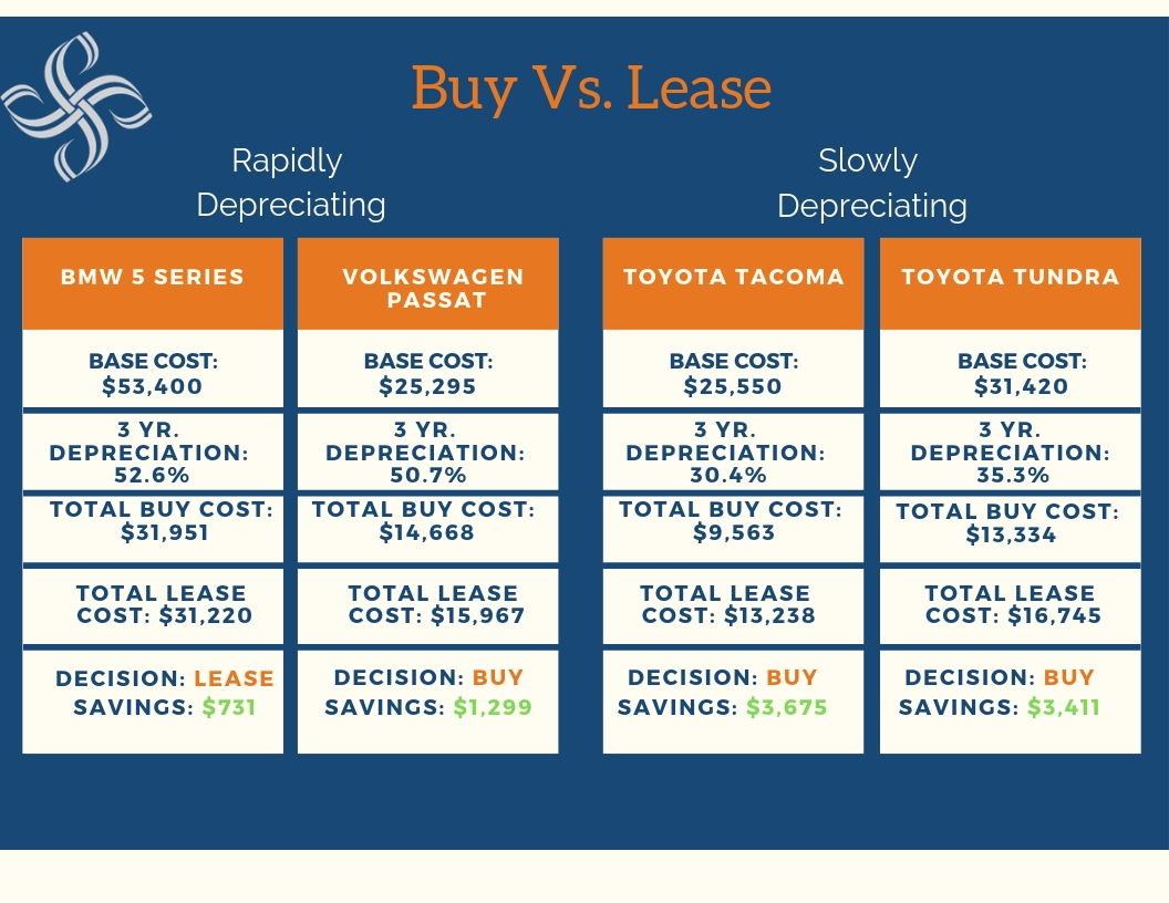 Buying vs. Leasing a Car - Smith Partners Wealth Management